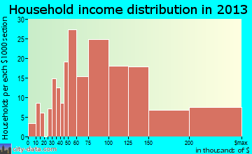 Sugar Grove household income distribution