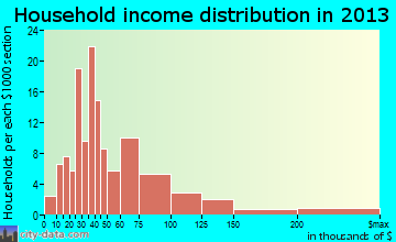 Tremont household income distribution