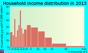 Troy household income distribution