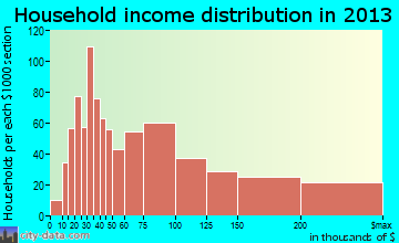 Vernon Hills household income distribution