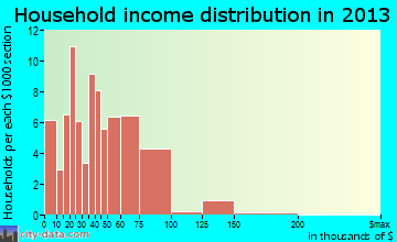 Waverly household income distribution