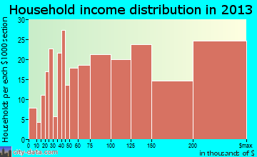 Western Springs household income distribution