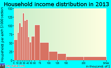Westmont household income distribution