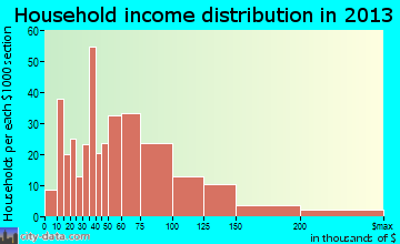 Kenai household income distribution