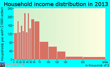 Wheeling household income distribution