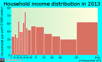 Wilmette household income distribution