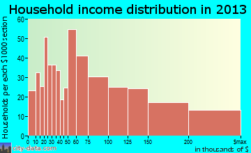 Winfield household income distribution