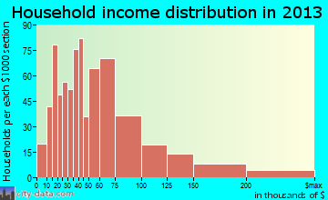 Wood Dale household income distribution