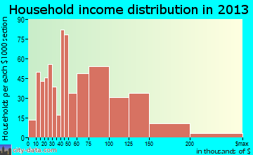 Yorkville household income distribution