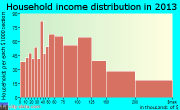 Algonquin household income distribution