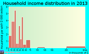 Alsey household income distribution