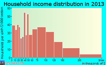 Antioch household income distribution