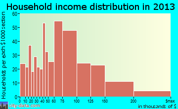 Knik-Fairview household income distribution