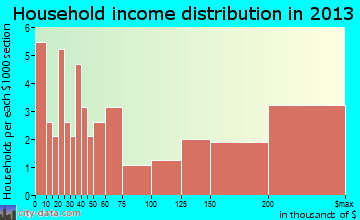Bannockburn household income distribution