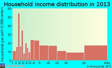 Barrington household income distribution