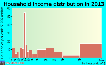 Barrington Hills household income distribution