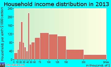 Bartlett household income distribution