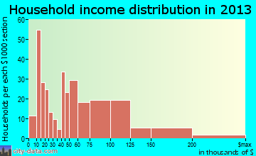 Beecher household income distribution
