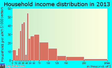 Berkeley household income distribution