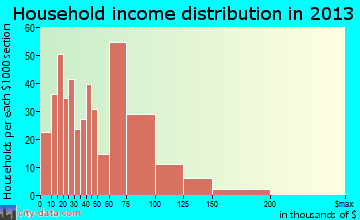 Boulder Hill household income distribution