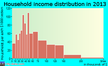 Bourbonnais household income distribution