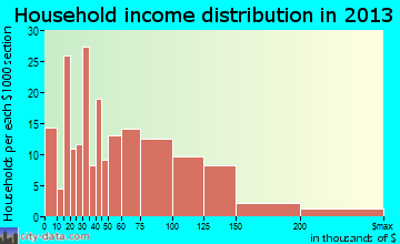 Breese household income distribution
