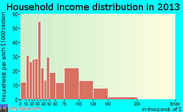 Braidwood household income distribution