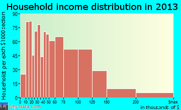 Brookfield household income distribution