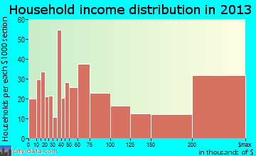 Burr Ridge household income distribution