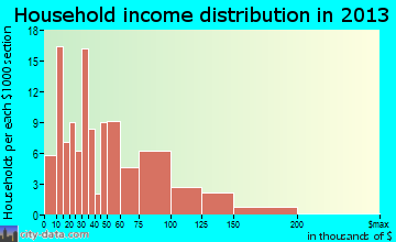 Cambridge household income distribution