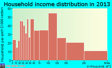 Cary household income distribution