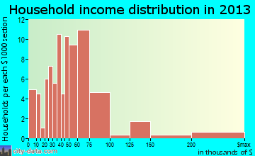 Channel Lake household income distribution