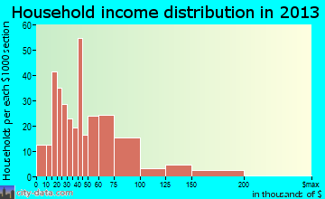 Chillicothe household income distribution