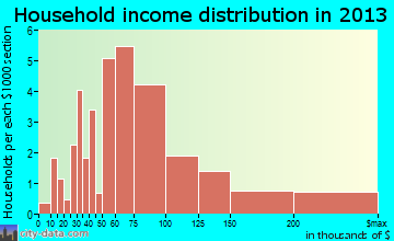 Lazy Mountain household income distribution