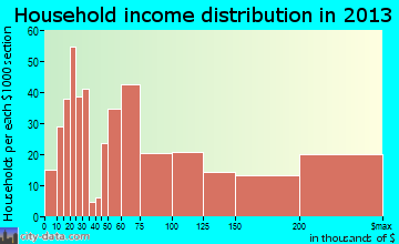 Clarendon Hills household income distribution
