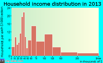 Coal Valley household income distribution