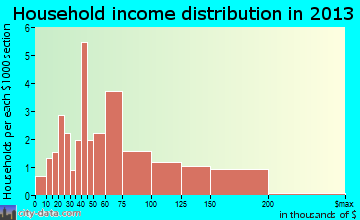 Cordova household income distribution