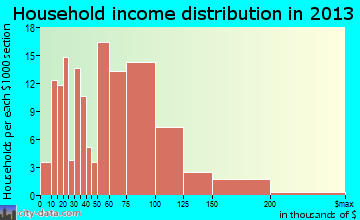 Cortland household income distribution