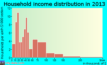 Crainville household income distribution