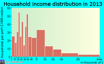 Crete household income distribution