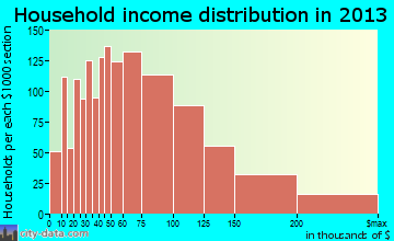 Crystal Lake household income distribution