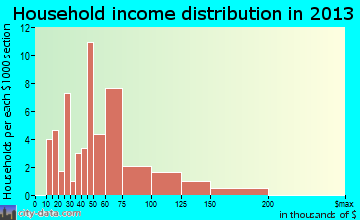Deer Creek household income distribution