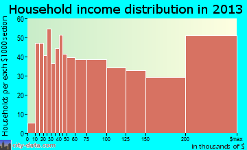 Deerfield, IL household income