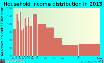 Downers Grove, IL household income