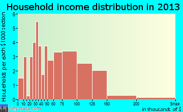 Downs household income distribution