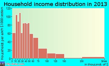 Effingham household income distribution