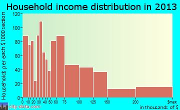 Edwardsville household income distribution