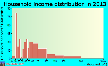 Meadow Lakes household income distribution