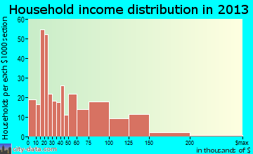Eureka household income distribution