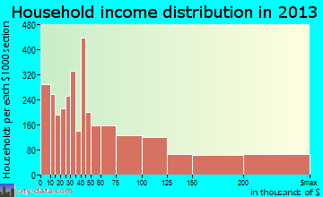 Evanston household income distribution